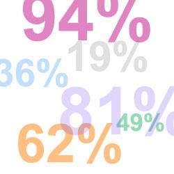Proven figures
