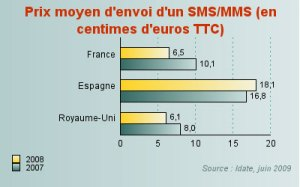 200906-average-price-per-sms