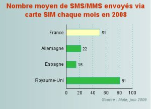 200906-average-sms-per-month