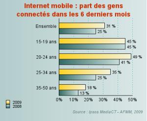 200907-mobile-internet02