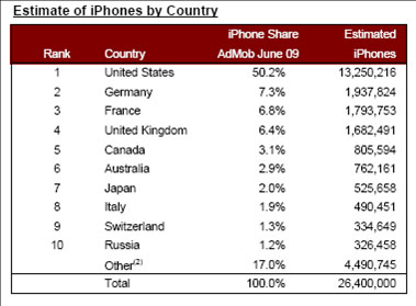 estimate-iphone-sold-by-country